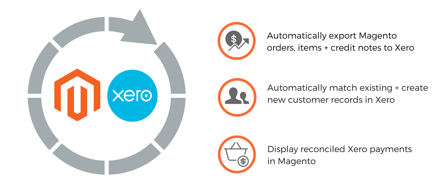 Magento 2 Xero Integration. Easily integrate Xero Connect with Magento 2