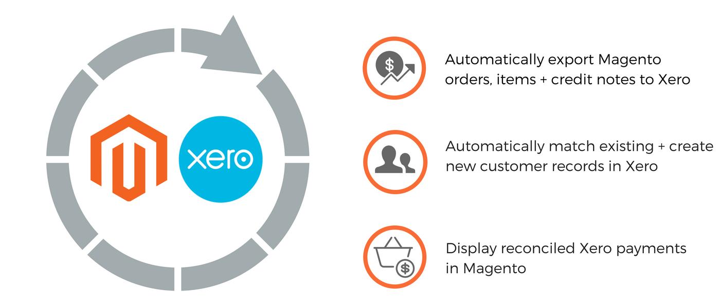 Magento 2 Xero Integration. Easily integrate Xero Connect with Magento 2
