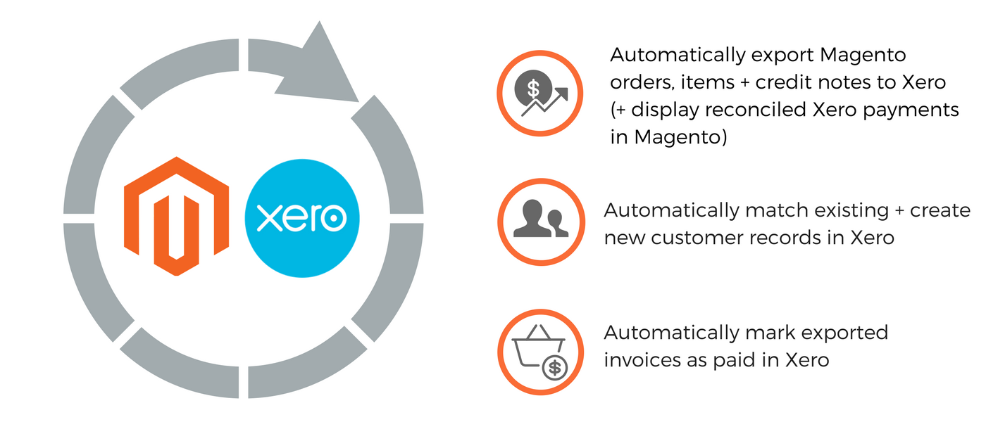 Fooman Connect: Xero (Monthly Service) - Magento 1